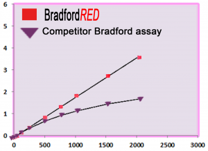 bradfordred-chart-web